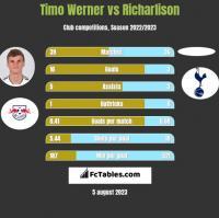 Timo Werner vs Richarlison h2h player stats