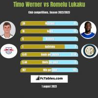 Timo Werner vs Romelu Lukaku h2h player stats