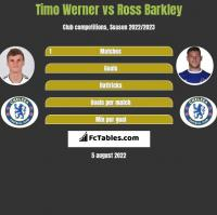 Timo Werner vs Ross Barkley h2h player stats