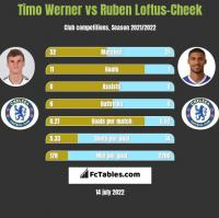 Timo Werner vs Ruben Loftus-Cheek h2h player stats