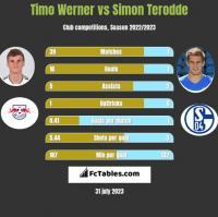 Timo Werner vs Simon Terodde h2h player stats