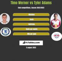 Timo Werner vs Tyler Adams h2h player stats