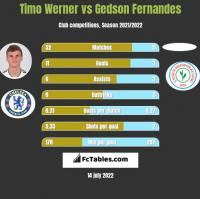 Timo Werner vs Gedson Fernandes h2h player stats