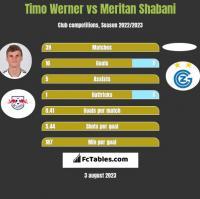 Timo Werner vs Meritan Shabani h2h player stats