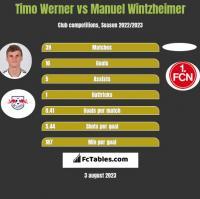 Timo Werner vs Manuel Wintzheimer h2h player stats