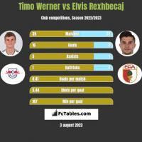 Timo Werner vs Elvis Rexhbecaj h2h player stats