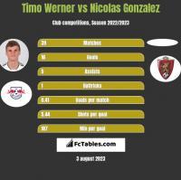 Timo Werner vs Nicolas Gonzalez h2h player stats