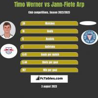 Timo Werner vs Jann-Fiete Arp h2h player stats
