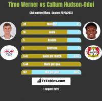 Timo Werner vs Callum Hudson-Odoi h2h player stats