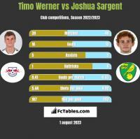 Timo Werner vs Joshua Sargent h2h player stats
