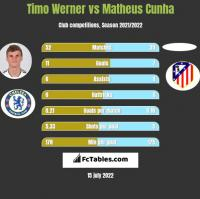 Timo Werner vs Matheus Cunha h2h player stats
