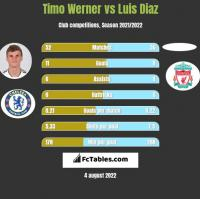 Timo Werner vs Luis Diaz h2h player stats