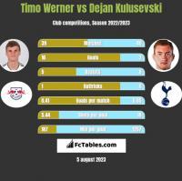 Timo Werner vs Dejan Kulusevski h2h player stats
