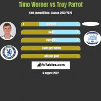 Timo Werner vs Troy Parrot h2h player stats