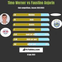 Timo Werner vs Faustino Anjorin h2h player stats