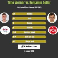 Timo Werner vs Benjamin Goller h2h player stats