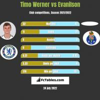 Timo Werner vs Evanilson h2h player stats