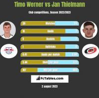 Timo Werner vs Jan Thielmann h2h player stats