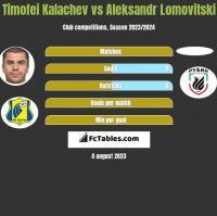 Cimafiej Kałaczou vs Aleksandr Lomovitski h2h player stats