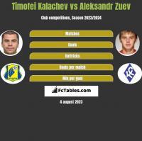 Timofei Kalachev vs Aleksandr Zuev h2h player stats