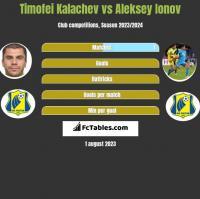 Timofei Kalachev vs Aleksey Ionov h2h player stats