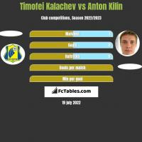 Timofei Kalachev vs Anton Kilin h2h player stats