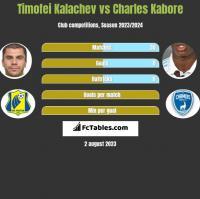 Timofei Kalachev vs Charles Kabore h2h player stats