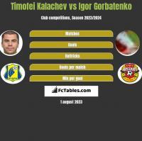 Cimafiej Kałaczou vs Igor Gorbatenko h2h player stats