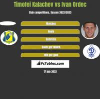 Timofei Kalachev vs Ivan Ordec h2h player stats