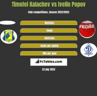 Cimafiej Kałaczou vs Ivelin Popov h2h player stats