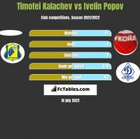 Timofei Kalachev vs Ivelin Popov h2h player stats