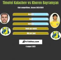 Cimafiej Kałaczou vs Khoren Bayramyan h2h player stats