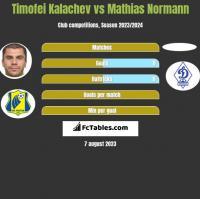 Cimafiej Kałaczou vs Mathias Normann h2h player stats