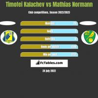 Timofei Kalachev vs Mathias Normann h2h player stats