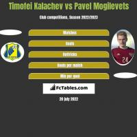 Timofei Kalachev vs Pavel Mogilevets h2h player stats