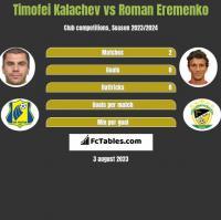 Timofei Kalachev vs Roman Eremenko h2h player stats