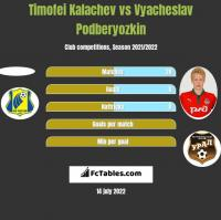 Timofei Kalachev vs Vyacheslav Podberyozkin h2h player stats