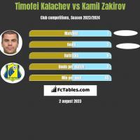 Timofei Kalachev vs Kamil Zakirov h2h player stats