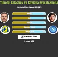 Timofei Kalachev vs Khvicha Kvaratskhelia h2h player stats