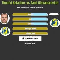 Cimafiej Kałaczou vs Danil Alexandrovich h2h player stats