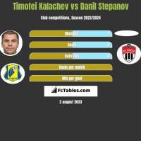 Timofei Kalachev vs Danil Stepanov h2h player stats