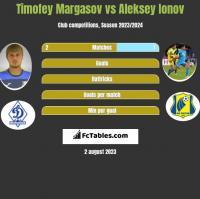 Timofey Margasov vs Aleksey Ionov h2h player stats