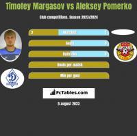 Timofey Margasov vs Aleksey Pomerko h2h player stats