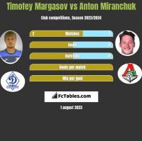 Timofey Margasov vs Anton Miranchuk h2h player stats