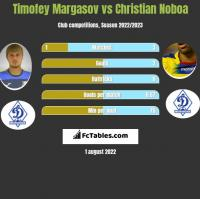 Timofey Margasov vs Christian Noboa h2h player stats