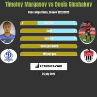 Timofey Margasov vs Denis Glushakov h2h player stats