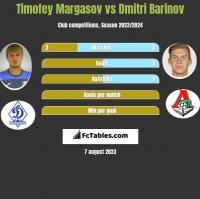 Timofey Margasov vs Dmitri Barinov h2h player stats