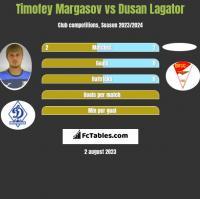 Timofey Margasov vs Dusan Lagator h2h player stats