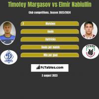 Timofey Margasov vs Elmir Nabiullin h2h player stats