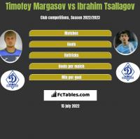 Timofey Margasov vs Ibrahim Tsallagov h2h player stats